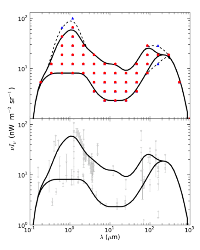 Upper panel: Grid in wavelength versus the energy density of the EBL used to construct the EBL shapes for testing (red bullets). Also shown are the minimum and maximum shape tested (solid lines) and the same for the grid of MR07 (blue triangles; dashed lines). Lower panel: Minimum and maximum EBL shape tested versus EBL limits and measurements