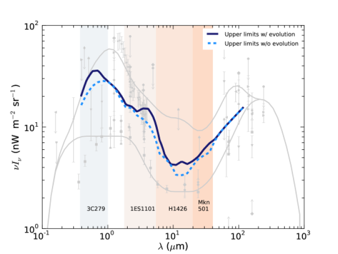 Upper limits with and without evolution for four VHE spectra. The individual spectra have the strongest influence in the correspondingly shaded regions.
