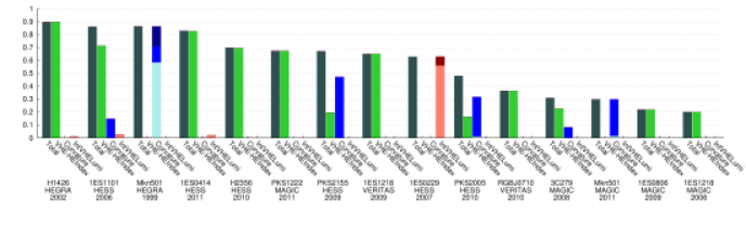 """Histogram of the fraction of excluded shapes of the different VHE spectra. The columns show the total fraction of rejected shapes as well as the fraction excluded by the different criteria. The column labeled """"Curvature"""" combines the"""