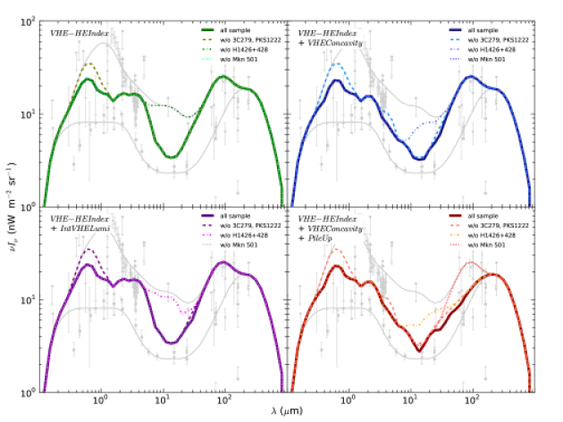 Limits on the EBL density for different exclusion criteria. The solid line is the envelope shape of all allowed shapes from the combination of all VHE spectra whereas the dashed curve shows the envelope shape without considering the VHE spectrum of 3C279. The dashed dotted line is the envelope shape without H1426+428 and the dotted line displays the upper limits without Mkn501.