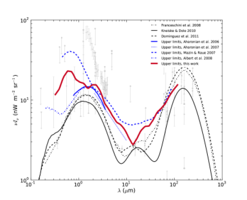 Upper limits of this work together with previous limits and EBL models.