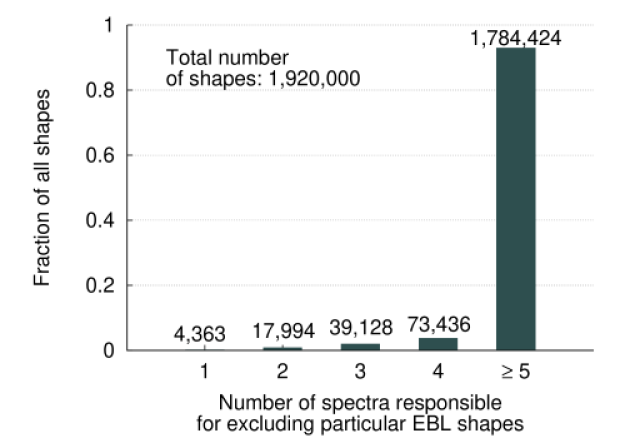 Percentage of all shapes excluded by at least a certain number of spectra. The majority of rejected shapes is not allowed by more than five spectra.
