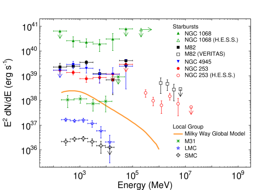 Gamma-ray luminosity spectra of star-forming galaxies detected by the LAT and imaging air-Cherenkov telescopes.