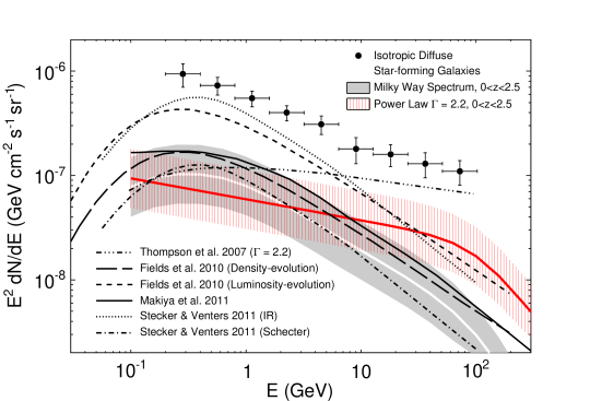 Estimated contribution of unresolved star-forming galaxies (both quiescent and starburst) to the isotropic diffuse gamma-ray emission measured by the