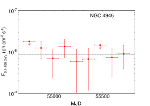 Gamma-ray light curves for four significantly detected galaxies. The full three-year observation period was divided into 12 time intervals of