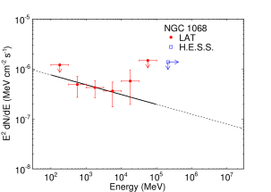 Spectral energy distributions for four starburst galaxies significantly detected in high energy gamma rays. 95% confidence upper limits are indicated in energy bins with detection significance