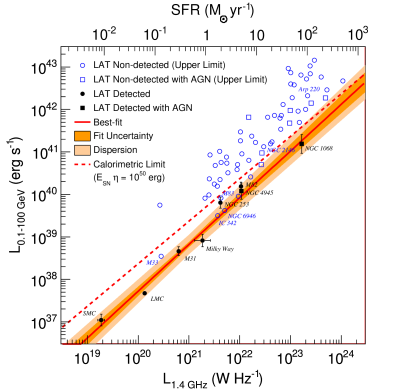 : Gamma-ray luminosity (0.1–100 GeV) versus RC luminosity at 1.4 GHz. Galaxies significantly detected by the LAT are indicated with filled symbols whereas galaxies with gamma-ray flux upper limits (95% confidence level) are marked with open symbols. Galaxies hosting