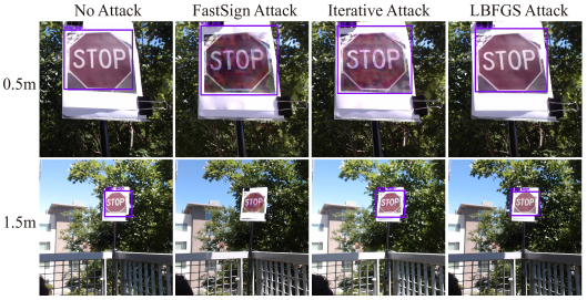 This figure shows experiment setup, and we use the printed stop signs to simulate real stop signs with natural background. These are examples for successful 0.5 meters and 1.5 meters detection: both original images and adversarial examples are detected in both distances. It demonstrates that adversarial examples in a physical setting do not reliably fool stop sign detectors.