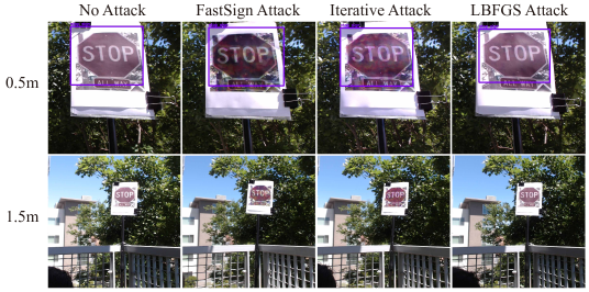 Example of the effects of distance. Stop signs are detected for non-adversarial examples and all adversarial examples when the distance is 0.5 meters, however none are detected at a distance of 1.5 meters. Small stop signs in the image are difficult for YOLO to detect regardless of whether they are adversarial examples or not.