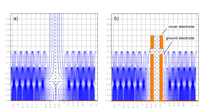 Drift lines for positive ions at the border of two readout chambers with gate closed and standard wire configuration before (a) and after (b) the optimization of the electrostatic configuration at the borders of the chambers.