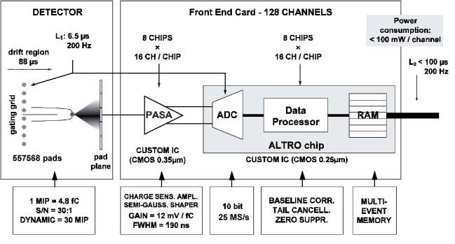 An overview of the ALICE TPC front end electronics.