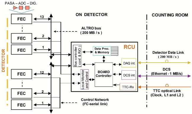 Block diagram of the basic readout partition. The overall TPC readout consists of 216 readout partitions.