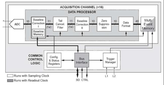ALTRO chip block diagram.
