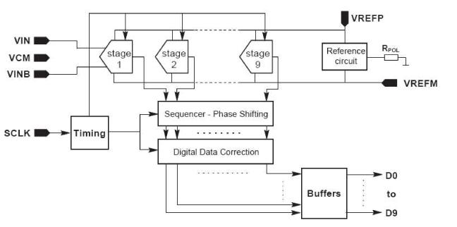 Block diagram of the ALTRO ADC.