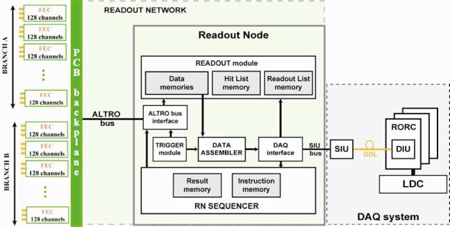 The RCU main FPGA firmware. Simplified block diagram of the Readout Node.