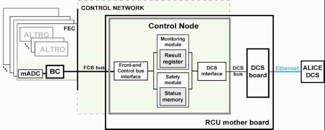 The RCU main FPGA firmware. Simplified block diagram of the Control Node.