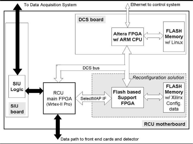 RCU block diagram, emphasizing the circuit for Active Partial Reconfiguration at the bottom right. The data path is given by black arrows.