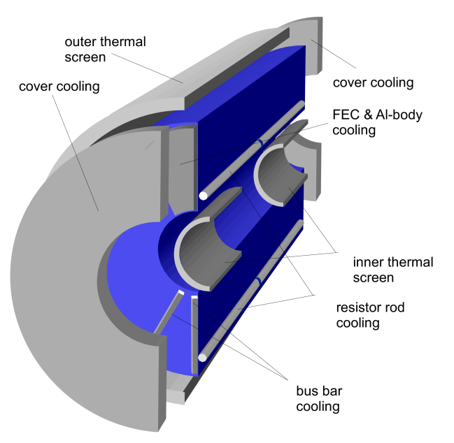 Schematic view of the various TPC cooling elements.