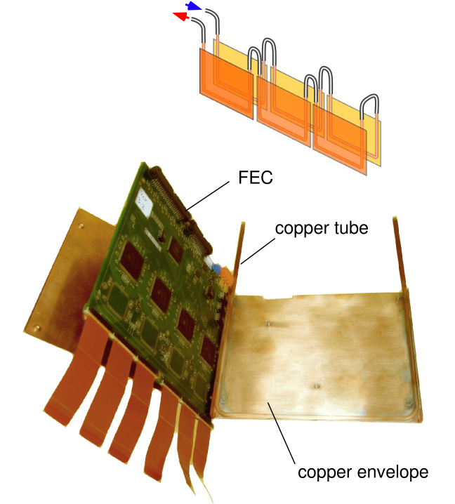 Photograph of a FEC with its cooling envelope. The top part of the figure shows a sketch of the routing of the cooling pipes connecting 6 FECs.