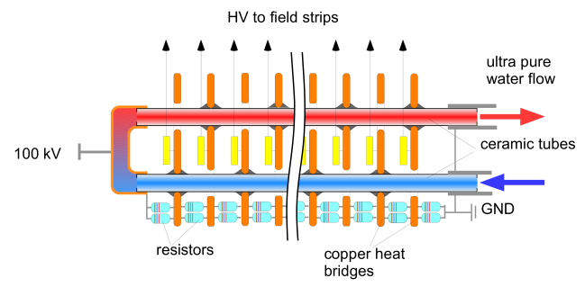 Schematic overview of a resistor-rod cooling loop.