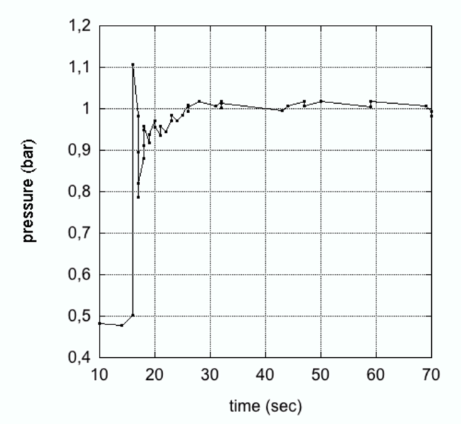 Pressure as function of time after a forced leak at t=15s in one sector. The occurrence of the leak results in a short, immediate pressure spike at which, however, no water is spilled. This appears only after about 10s, when the pressure raises permanently above atmospheric.