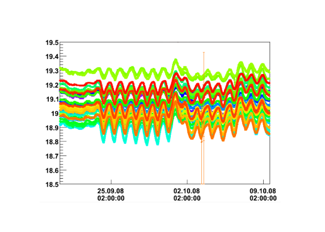Temperatures measured with the skirt PT1000 sensors as a function of time. Each of the curves represents one of the skirt sensors.