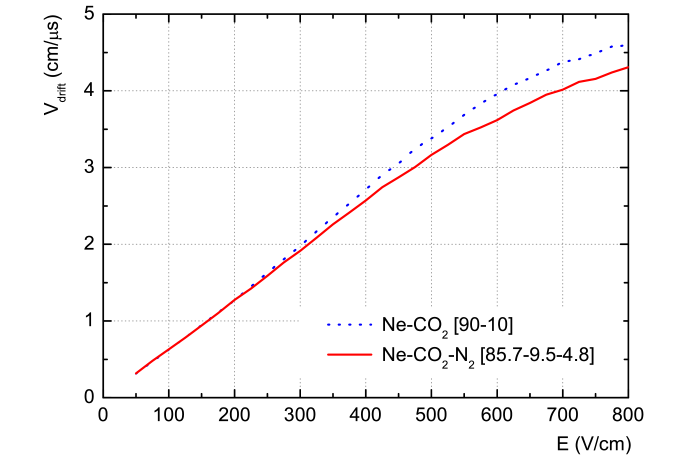 Drift velocity (top) and longitudinal and transverse diffusion coefficients (bottom) as a function of the electric field for the Ne–CO