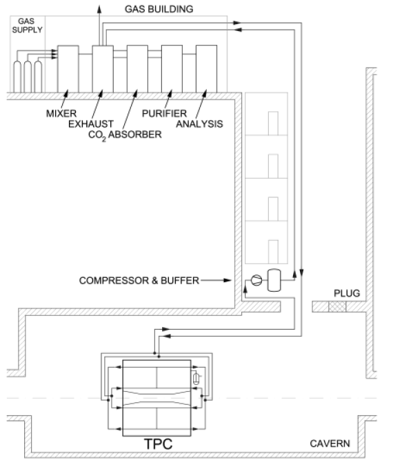 Schematic view of the distribution of the various modules of the TPC gas system on the surface, on the plug (a platform in the shaft of the experiment, just above the cavern) and in the cavern.