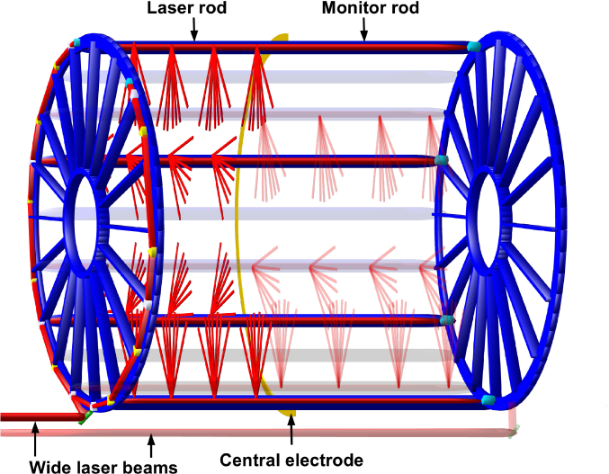 Schematic 3D view of the TPC and the laser system. Two wide pulsed laser beams enter horizontally at the bottom of the TPC and are guided around the two end-caps by mirrors, prisms and beam splitters before entering the TPC. Bundles of micromirrors in the hollow laser rods intersect the beams and generate a large number of thin rays in the TPC drift volume. The undeflected part of the beams continue through the monitor rods to cameras at the far end. All elements are fixed mechanically, except for the remote controllable entrance mirrors at the bottom.