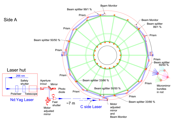 Overview of the optical elements to guide the laser beam from the laser to the entrance windows in the TPC field cage. The A side system is shown; the C side system is obtained by mirror symmetry in a vertical plane along the TPC axis.