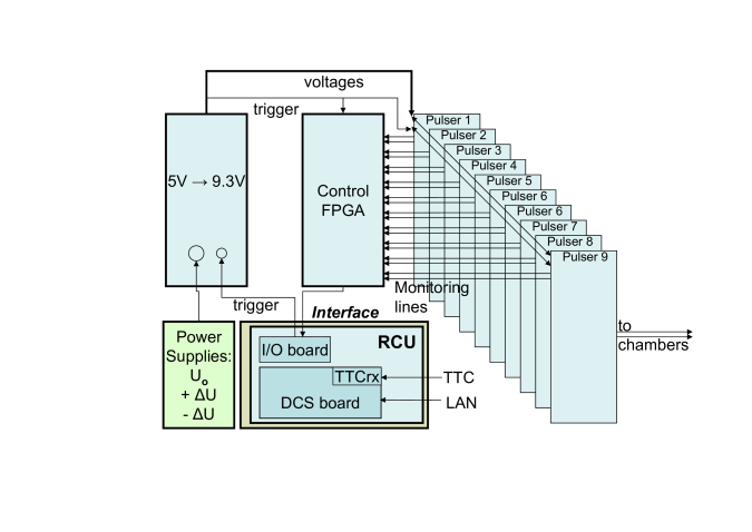 Schematic setup of the gate pulser system.