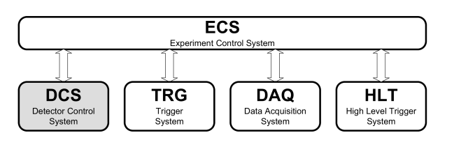 Overview of the ALICE online systems. The DCS interfaces to the other systems through the ECS.
