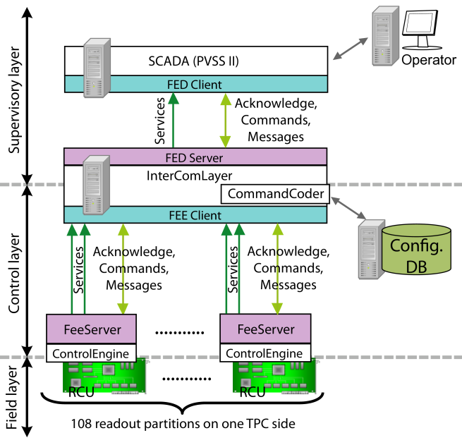 Schematic setup of the DCS for the TPC FEE. The operator in the ALICE control room can open graphical user interfaces to display the monitoring values as they are provided by two PVSS systems, corresponding to the two sides of the TPC. The operator can also send commands to the control and field layer.
