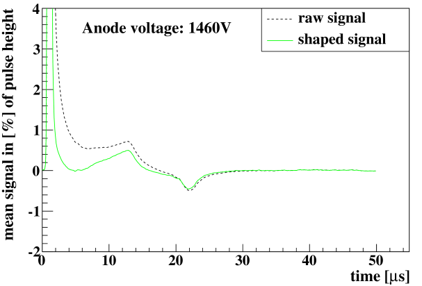 Mean pulses in the IROC at two different gains, before (raw) and after (shaped) the tail-cancellation filter was applied.