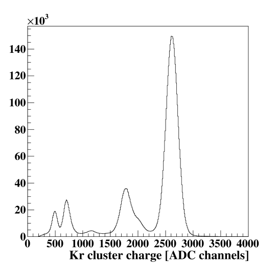 Krypton spectrum of all OROCs at nominal gain.
