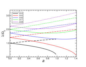 Dimensionless instability exponents