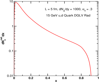 Example of the induced DGLV radiation gluon number spectrum for a 15 GeV up quark, with path length