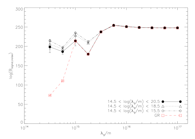 : The Bayes factor of the signal over noise-only hypotheses assuming the MG model (black filled circles, open diamonds and open triangles) and GR (red open squares) as a function of the value of