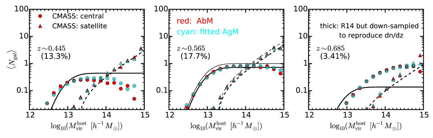 Redshift dependent CMASS HODs from our AbM (red circles and triangles) and AgM (cyan circles and triangles) mock catalogs. The thin black lines in the middle panel correspond to the fiducial R14 CMASS HOD. Note that the virial halo mass in R14 is converted to the Rockstar one. The solid line represents centrals and the dashed line represents satellites. Our models should be compared with the thick black lines which correspond to the R14 CMASS HOD after down-sampling to match the CMASS