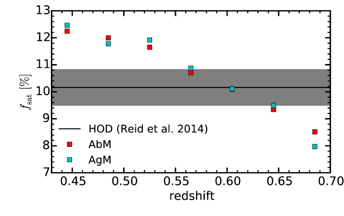 Redshift evolution of the satellite fraction predicted from our AbM (red squares) and AgM (blue squares) models. The redshift independant satellite fraction from R14 is shown as a horizontal black line. The grey shaded region indicates the