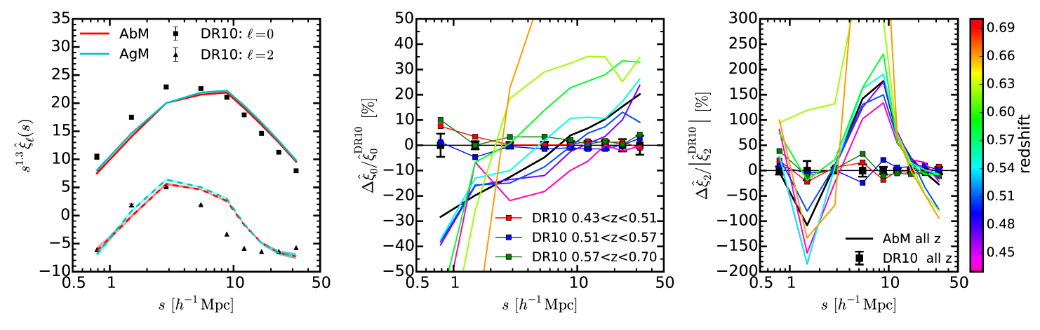 Left panel: Comparison between the measured CMASS pseudo multipoles from R14 and the prediction from our AbM and AgM mock catalogs. Solid lines correspond to the pseudo monopole and dashed lines correspond to the pseudo quadrupole. Neither the AbM or the AgM model are able to reproduce the BOSS measurements. Note that our errors on the pseudo multipoles looks smaller than ones in R14 because only measurement errors are included here. Middle panel: redshift evolution of pseudo multipoles in the AbM model prediction are shown as a fractional difference with respect to the measurement for the full sample. Red, blue, and green squares correspond to BOSS measurements in three different redshift bins. The measured BOSS pseudo multipoles display almost no variation with redshift. In stark contrast with the BOSS measurements, our models (solid colored lines) predict a significant evolution in the pseudo multipoles, driven by the fact that the mean stellar mass of CMASS increases by a factor of 1.8 over the range