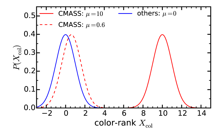 Illustrative figure of the color-rank distributions for CMASS and non-CMASS galaxies. The
