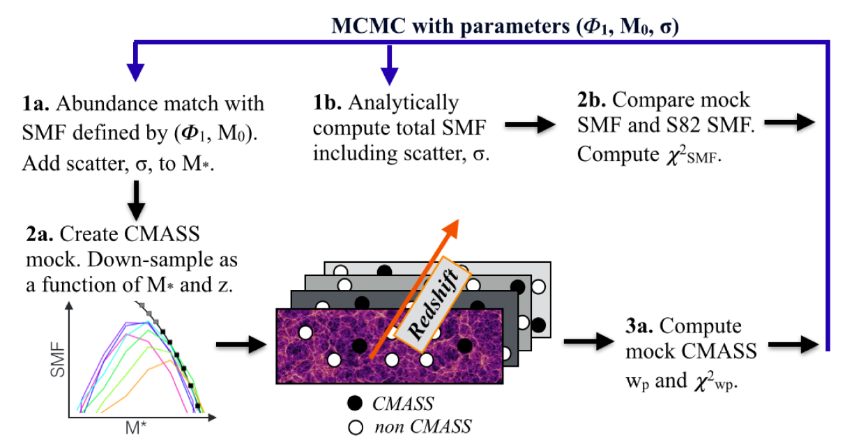 Illustration of our overall methodology for constraining the AbM model and creating a mock CMASS catalog. The stochastic AbM model contains three free parameters: