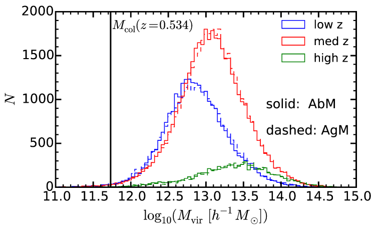Halo mass histograms as a function of redshift from our AbM (solid lines) and AgM (dashed lines) mock catalogs. Collapse mass at
