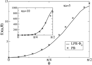 Anisotropy function