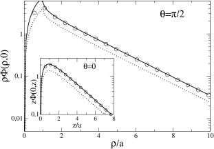 Plot of the PB potential (continuous line) versus distance from disc center in the