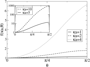 Anisotropy function for