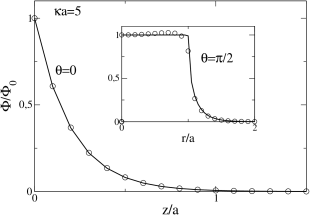 Electrostatic potential following from the two parameters approximation (circles) compared to the exact result (continuous curve, obtained following the method detailed in section