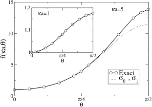 Anisotropy function resulting from the two parameters approximation (