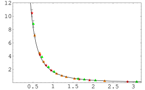 The ghost propagator as the function of the momentum